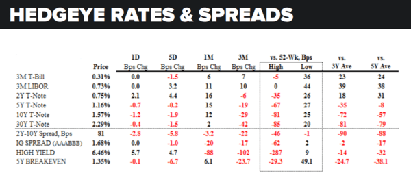 Daily Market Data Dump: Wednesday - rates and spreads 7 27