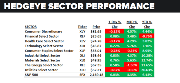 Daily Market Data Dump: Wednesday - sector performance 7 27