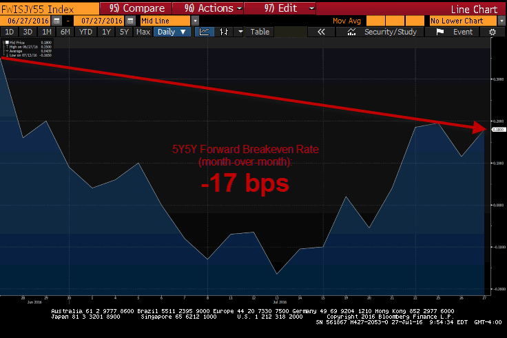 What To Expect Ahead Of The BOJ's Policy Announcement - 5y5y forward japan 7 27