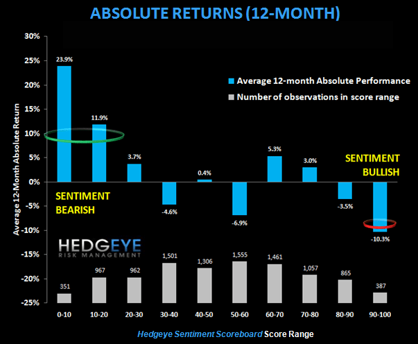 FINANCIALS SENTIMENT SCOREBOARD | BAC IS THE MOST OVERLY BULLISH BANK - Absolute 12 mo