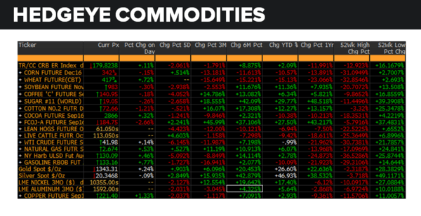 Daily Market Data Dump: Thursday - commodities 7 28