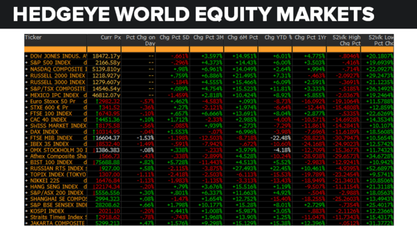 Daily Market Data Dump: Thursday - equity markets 7 28