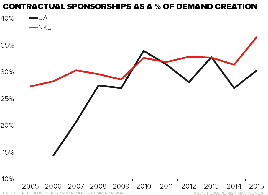 NKE/UA | Endorse This - 7 28 2016 Contractual Sponsorships chart3