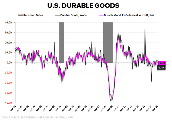 Investing Ideas Newsletter - 07.29.16 Durable Goods