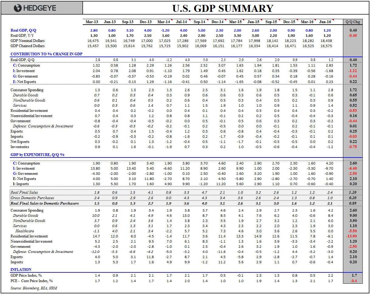 Investing Ideas Newsletter - 07.29.16 GDP Summary Table