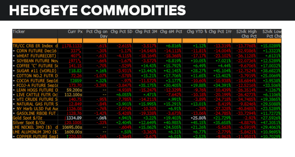 Daily Market Data Dump: Friday - commodities 7 29