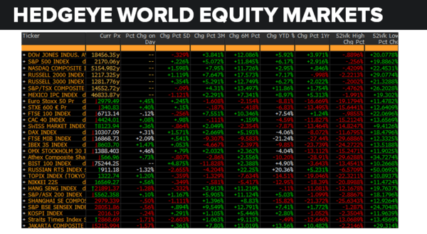 Daily Market Data Dump: Friday - equity markets 7 29