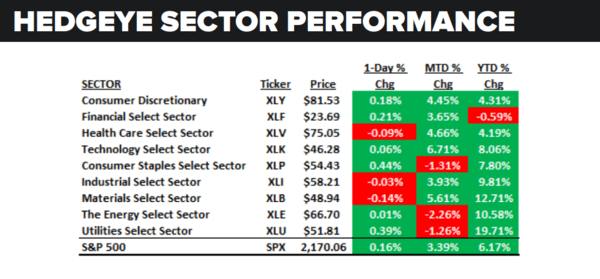 Daily Market Data Dump: Friday - sector performance 7 29