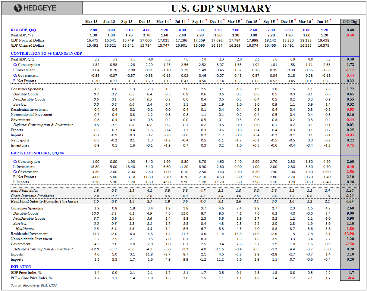 Our GDP Whiff... - GDP Summary Table