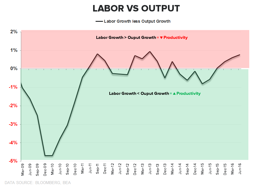 Our GDP Whiff... - Labor vs Output