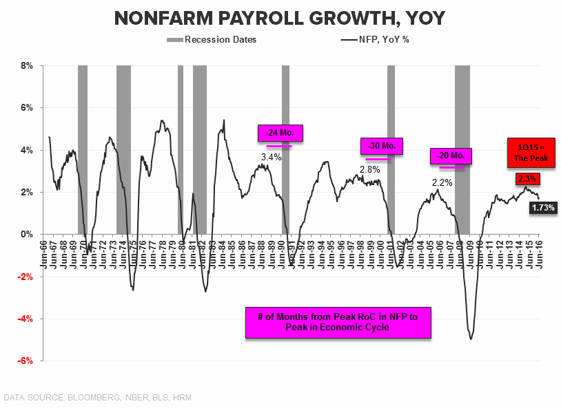 Our GDP Whiff... - NFP YoY