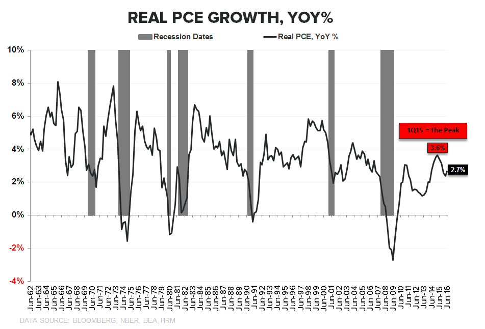 Our GDP Whiff... - PCE Growth Cycle