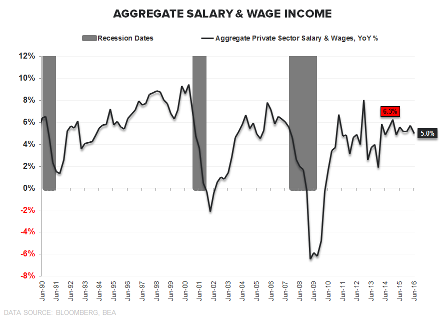 Our GDP Whiff... - Wage   Income Growth