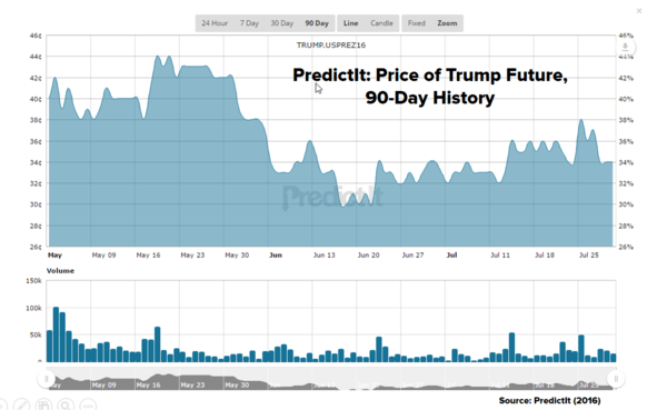 Clinton v. Trump: What do the Forecasters Say? - PredictIt