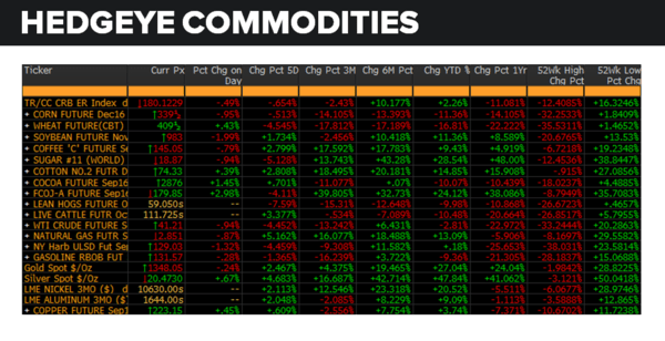 Daily Market Data Dump: Monday - commodities 8 1