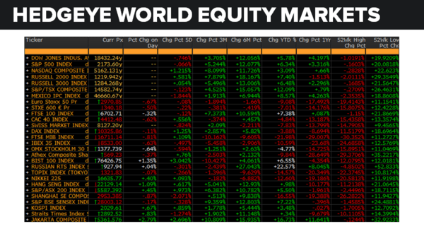 Daily Market Data Dump: Monday - equity markets 8 1