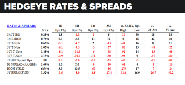 Daily Market Data Dump: Monday - rates and spreads 8 1
