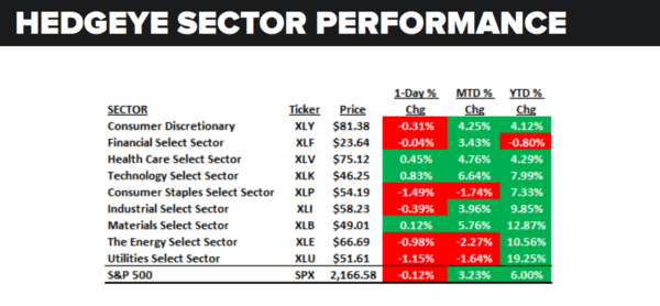 Daily Market Data Dump: Monday - sector performance 8 1