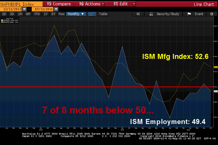 ISM Employment: So Bullish You Have To Buy Stocks! - ism mfg 8 1