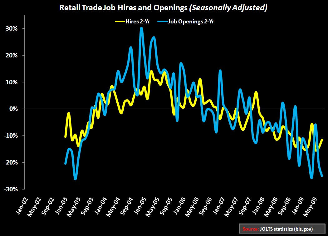 RETAIL FIRST LOOK: ENVELOPE PUSHING 101 - Retail Jobs 2yr