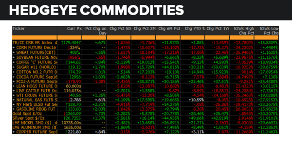 Daily Market Data Dump: Tuesday - commodities 8 2