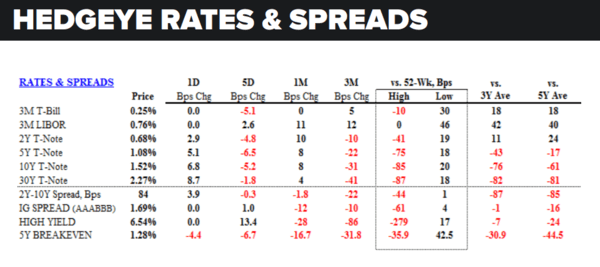Daily Market Data Dump: Tuesday - rates and spreads 8 2