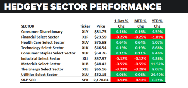 Daily Market Data Dump: Tuesday - sector performance 8 2