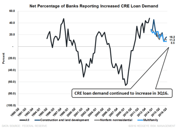 Tightening Trifecta | 3Q16 Senior Loan Officer Survey - CRE Demand