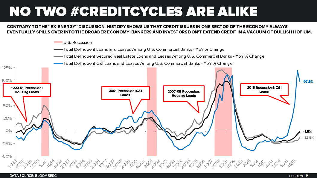 Tightening Trifecta | 3Q16 Senior Loan Officer Survey -  CreditCycle Delinquencies 1Q16 Slide 35