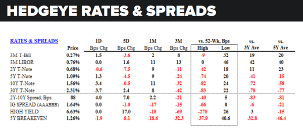 Daily Market Data Dump: Wednesday - rates and spreads 8 3