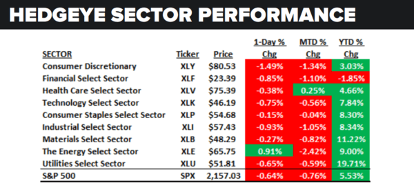 Daily Market Data Dump: Wednesday - sector performance 8 3