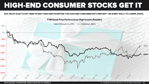 (Still) Short Rich People | Chart(s) of the Day - High End Consumer TIF