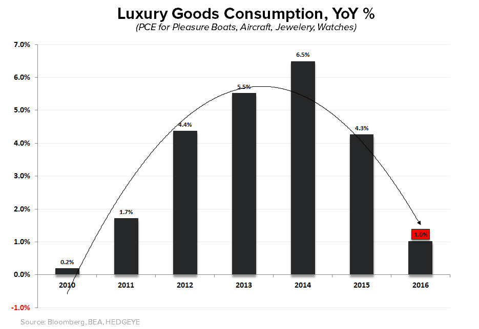 (Still) Short Rich People | Chart(s) of the Day - Luxury Goods Annual 2