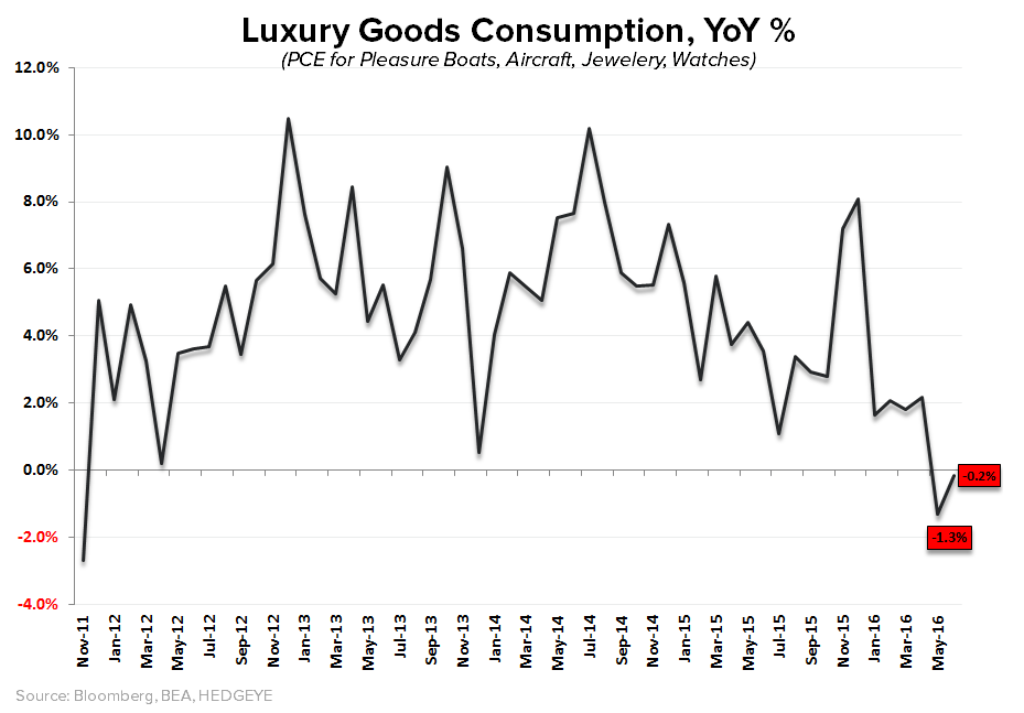 (Still) Short Rich People | Chart(s) of the Day - Luxury Goods YoY