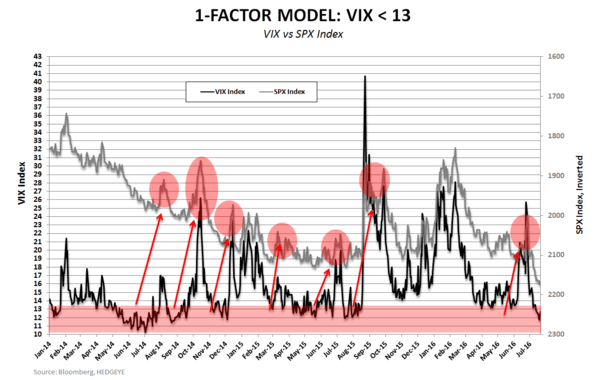 (Still) Short Rich People | Chart(s) of the Day - VIX 1 factor Model