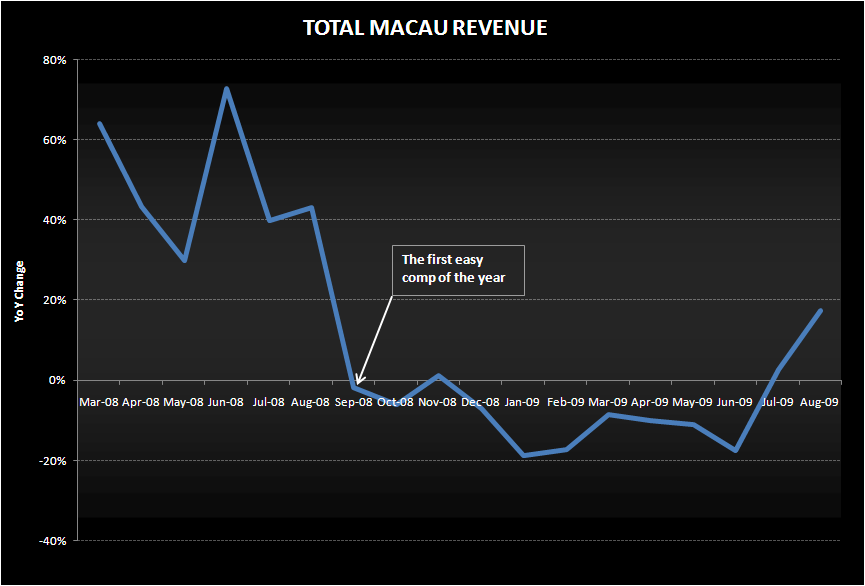SEPTEMBER IS A WHOLE DIFFERENT MONTH - Total Macau Revenue August
