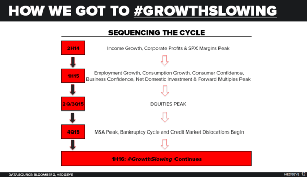 CHART OF THE DAY: Understanding #TheCycle & #GrowthSlowing - 08.04.16 chart