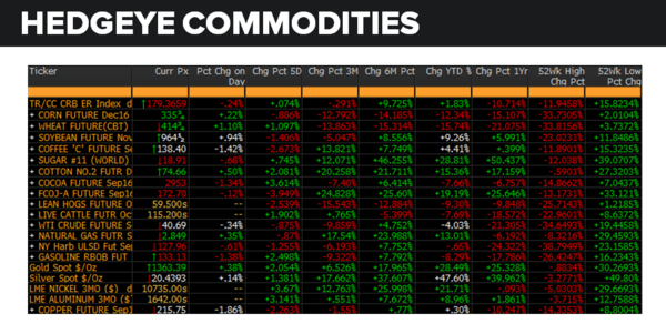 Daily Market Data Dump: Thursday - commodities 8 4