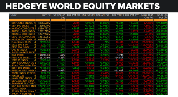 Daily Market Data Dump: Thursday - equity markets 8 4