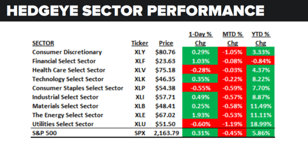 Daily Market Data Dump: Thursday - sector performance 8 4