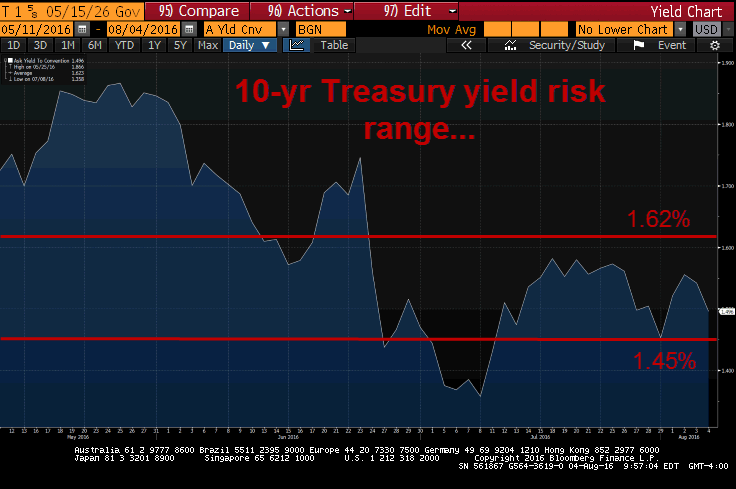 Ahead Of Friday's Jobs Report: Risk Range On 10-Year Treasury Yield - 10yr risk range