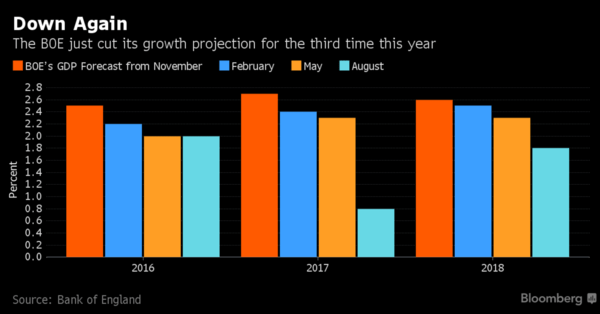 Carney Pounds the Pound - BOE Growth Forecasts