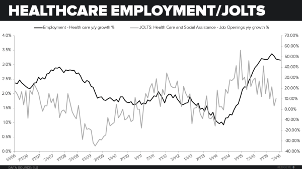 Investing Ideas Newsletter - 0805 Healthcare Employment JOLTS