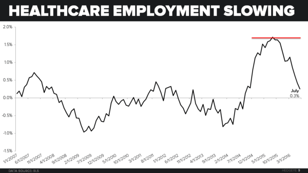 Investing Ideas Newsletter - 0805 Healthcare Employment Slowing