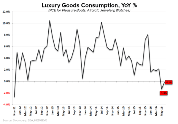Investing Ideas Newsletter - luxury spend