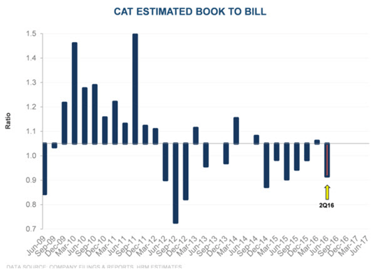 Caterpillar: 6 Questions & 1 Chart From Our Short CAT Conference Call - caterpillar