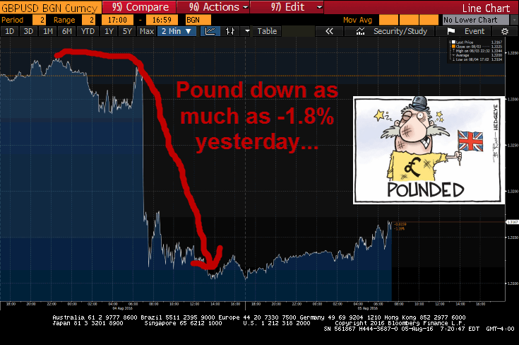 Central Planning 101: BoE Crushes The People's Purchasing Power - pound 8 5