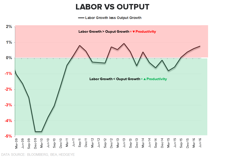 CHART OF THE DAY: Pre-Jobs Report Insights - Labor vs. Output CoD2