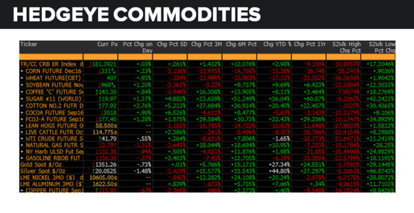 Daily Market Data Dump: Friday - commodities 8 5