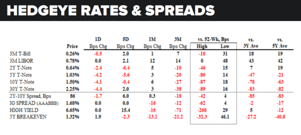 Daily Market Data Dump: Friday - rates and spreads 8 5